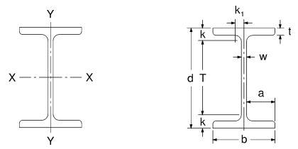 W200 X 27 Wide Flange Beam Dimensions - New Images Beam